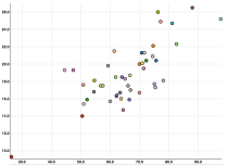 SeeIt Distribution Graph
