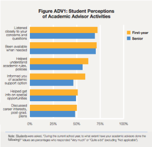 Student perceptions of academic advisor activities