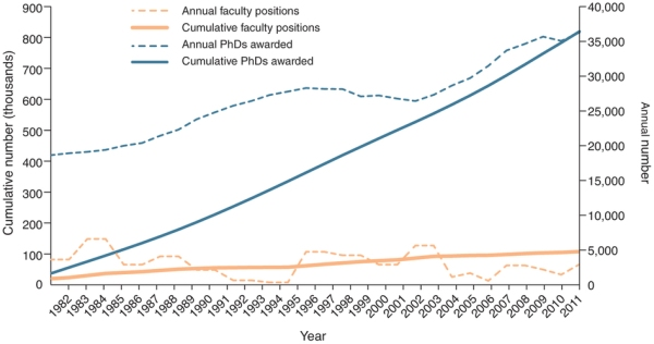 Figure 1: New faculty positions versus new PhDs.
